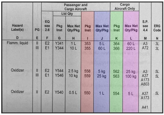 Manuale-tabella-IATA-Cargo-aricraft-only