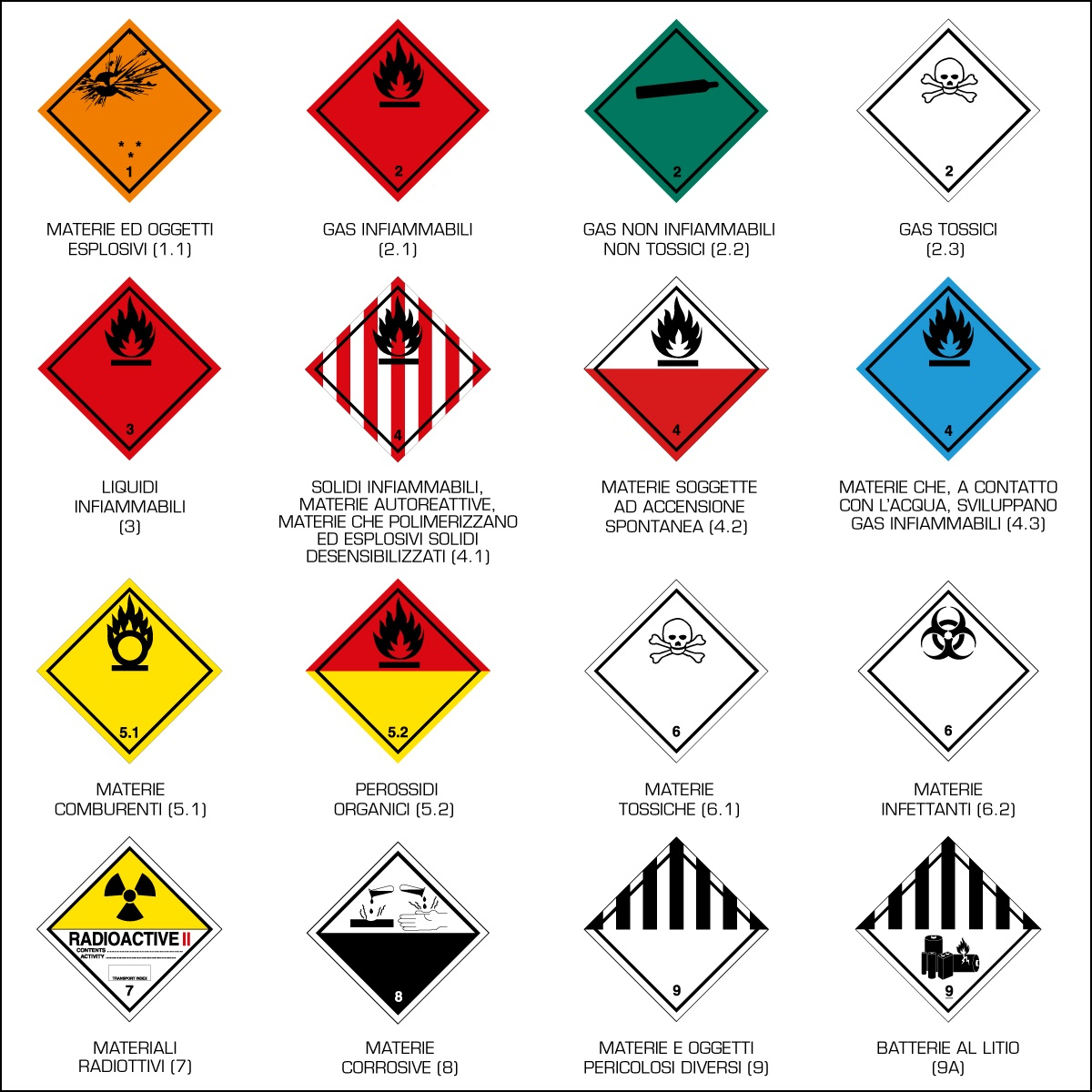 Etichette classi di pericolo